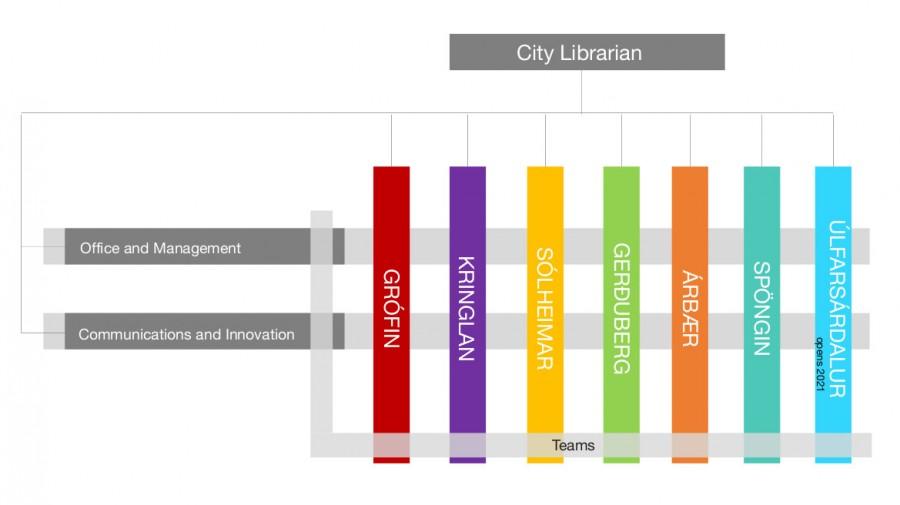 Reykjavík City Library Organization Chart